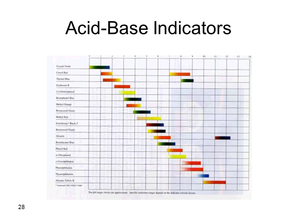 Acid-Base Indicators 28