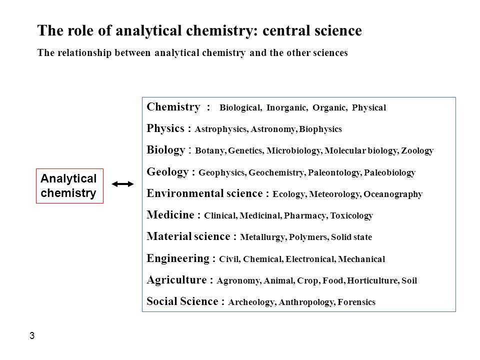 The role of analytical chemistry: central science The relationship between analytical chemistry and the other sciences Analytical chemistry Chemistry : Biological, Inorganic, Organic, Physical Physics : Astrophysics, Astronomy, Biophysics Biology : Botany, Genetics, Microbiology, Molecular biology, Zoology Geology : Geophysics, Geochemistry, Paleontology, Paleobiology Environmental science : Ecology, Meteorology, Oceanography Medicine : Clinical, Medicinal, Pharmacy, Toxicology Material science : Metallurgy, Polymers, Solid state Engineering : Civil, Chemical, Electronical, Mechanical Agriculture : Agronomy, Animal, Crop, Food, Horticulture, Soil Social Science : Archeology, Anthropology, Forensics 3