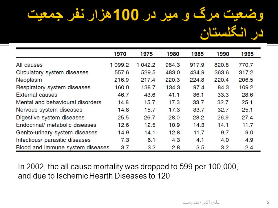 6 In 2002, the all cause mortality was dropped to 599 per 100,000, and due to Ischemic Hearth Diseases to 120