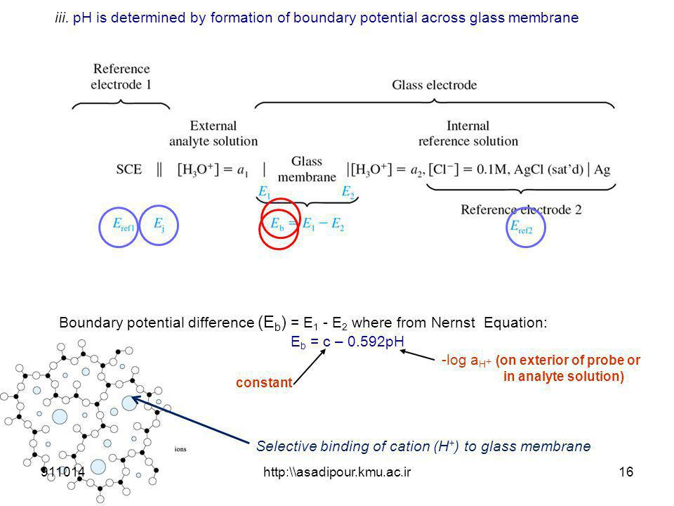 iii. pH is determined by formation of boundary potential across glass membrane Boundary potential difference (E b ) = E 1 - E 2 where from Nernst Equa
