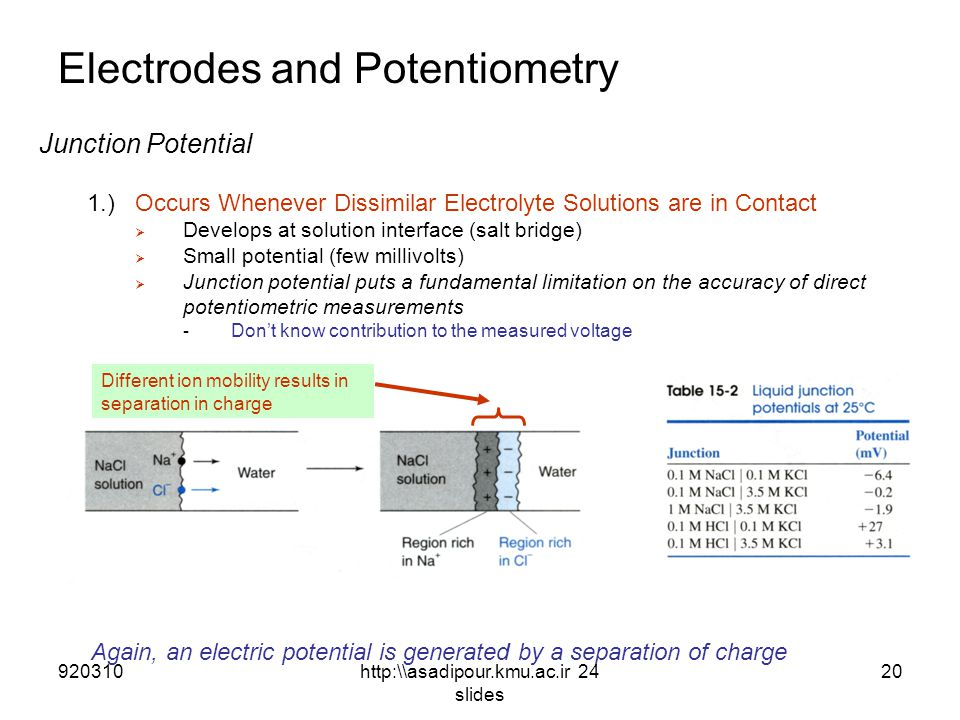Electrodes and Potentiometry Junction Potential 1.)Occurs Whenever Dissimilar Electrolyte Solutions are in Contact  Develops at solution interface (salt bridge)  Small potential (few millivolts)  Junction potential puts a fundamental limitation on the accuracy of direct potentiometric measurements - Don't know contribution to the measured voltage Again, an electric potential is generated by a separation of charge Different ion mobility results in separation in charge 92031020http:\\asadipour.kmu.ac.ir 24 slides