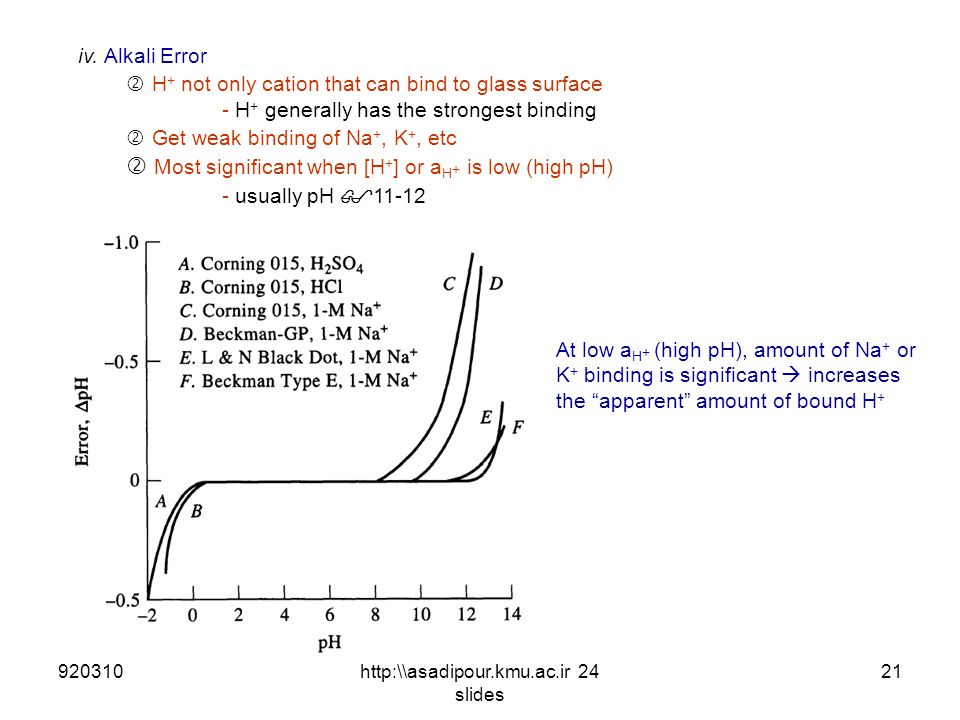 iv. Alkali Error ' H + not only cation that can bind to glass surface - H + generally has the strongest binding ' Get weak binding of Na +, K +, etc '
