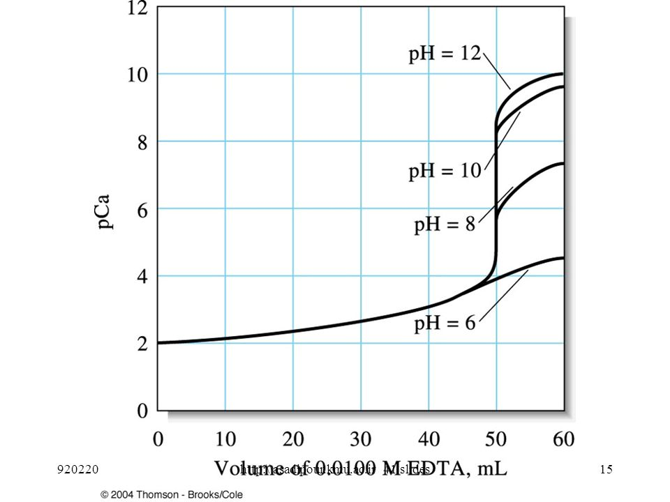 Fig.9.2. Effect of pH on K f ' values for EDTA chelates.