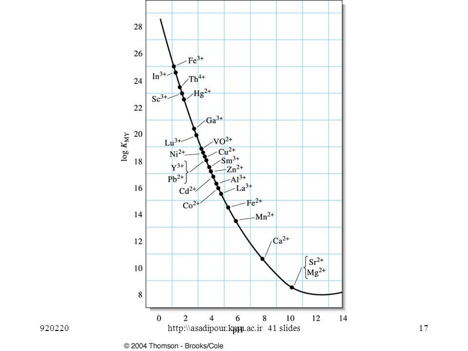 16 pH=6 920220http:\\asadipour.kmu.ac.ir 41 slides