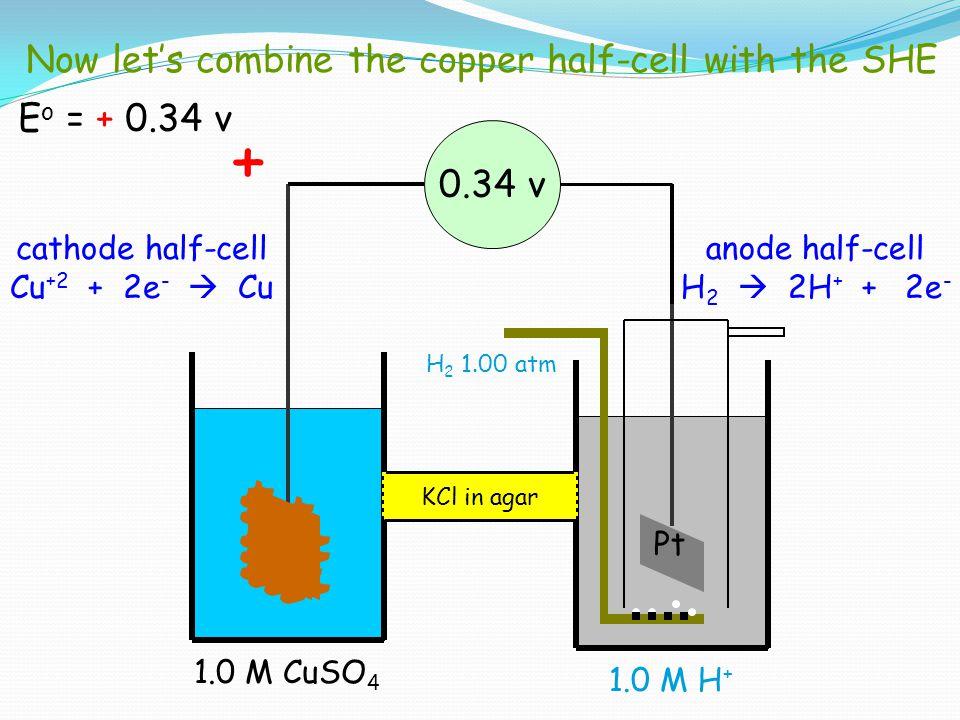H 2 1.00 atm Pt 1.0 M H + Cu 1.0 M CuSO 4 0.34 v cathode half-cell Cu +2 + 2e -  Cu anode half-cell H 2  2H + + 2e - KCl in agar + Now let's combine