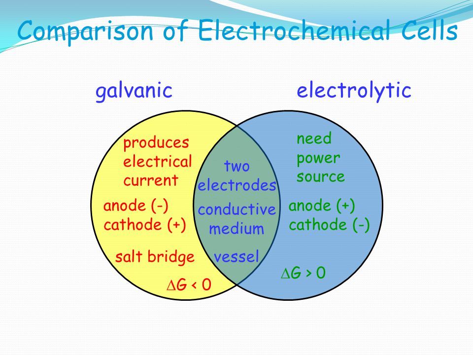 galvanicelectrolytic need power source two electrodes produces electrical current anode (-) cathode (+) anode (+) cathode (-) salt bridgevessel conduc