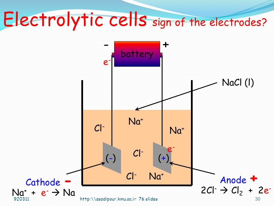 29 Cu 1.0 M CuSO 4 Zn 1.0 M ZnSO 4 Cu plates out or deposits on electrode Zn electrode erodes or dissolves Cu +2 + 2e -  Cu cathode half-cell Zn  Zn