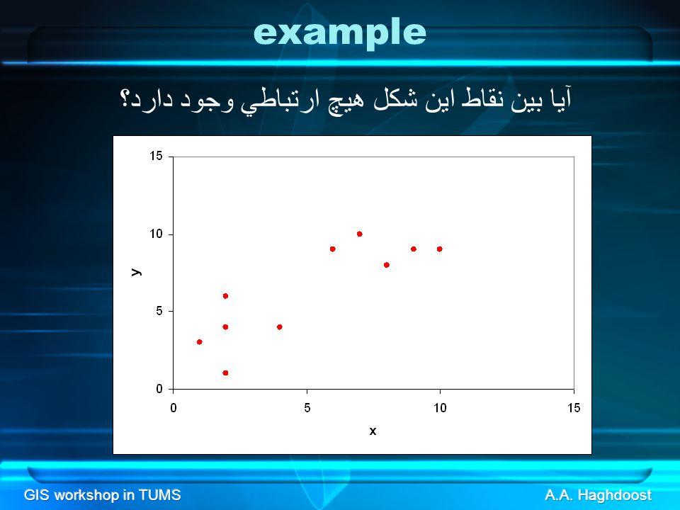GIS workshop in TUMS example آيا بين نقاط اين شكل هيچ ارتباطي وجود دارد؟