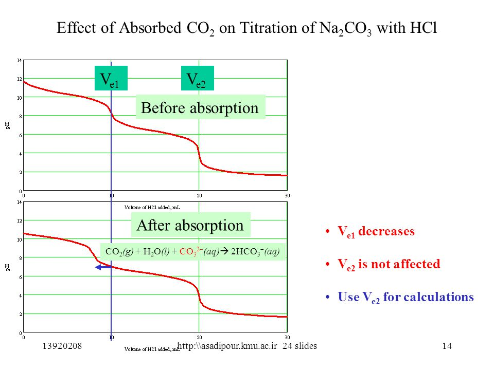 14 Effect of Absorbed CO 2 on Titration of Na 2 CO 3 with HCl CO 2 (g) + H 2 O(l) + CO 3 2  (aq)  2HCO 3  (aq) V e1 V e2 After absorption Before absorption V e1 decreases V e2 is not affected Use V e2 for calculations 13920208http:\\asadipour.kmu.ac.ir 24 slides