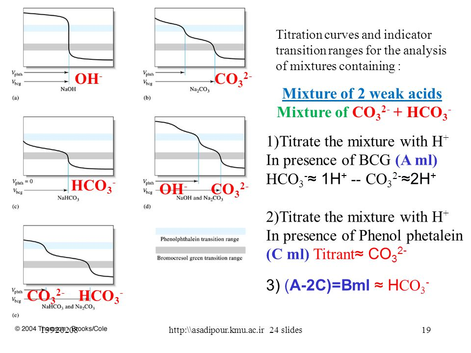 Titration curves and indicator transition ranges for the analysis of mixtures containing : 1392020819http:\\asadipour.kmu.ac.ir 24 slides OH - CO 3 2- HCO 3 - OH - CO 3 2- HCO 3 - Mixture of 2 weak acids Mixture of CO 3 2- + HCO 3 - 1)Titrate the mixture with H + In presence of BCG (A ml) HCO 3 - ≈ 1H + -- CO 3 2- ≈2H + 2)Titrate the mixture with H + In presence of Phenol phetalein (C ml) Titrant ≈ CO 3 2- 3) (A-2C)=Bml ≈ H CO 3 -