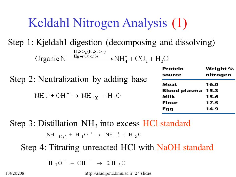13920208 Keldahl Nitrogen Analysis (1) Step 1: Kjeldahl digestion (decomposing and dissolving) Step 2: Neutralization by adding base Step 3: Distillation NH 3 into excess HCl standard Step 4: Titrating unreacted HCl with NaOH standard http:\\asadipour.kmu.ac.ir 24 slides