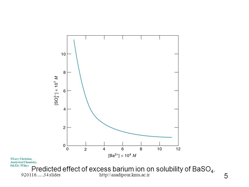 Predicted effect of excess barium ion on solubility of BaSO 4. ©Gary Christian, Analytical Chemistry, 6th Ed. (Wiley) 920116......34 slides 5 http:\\a