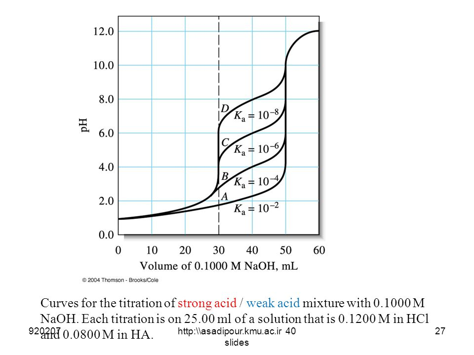 Curves for the titration of strong acid / weak acid mixture with 0.1000 M NaOH. Each titration is on 25.00 ml of a solution that is 0.1200 M in HCl an