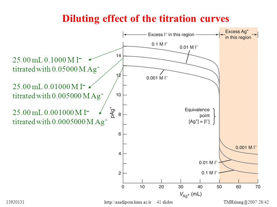 Diluting effect of the titration curves 25.00 mL 0.1000 M I – titrated with 0.05000 M Ag + 25.00 mL 0.01000 M I – titrated with 0.005000 M Ag + 25.00