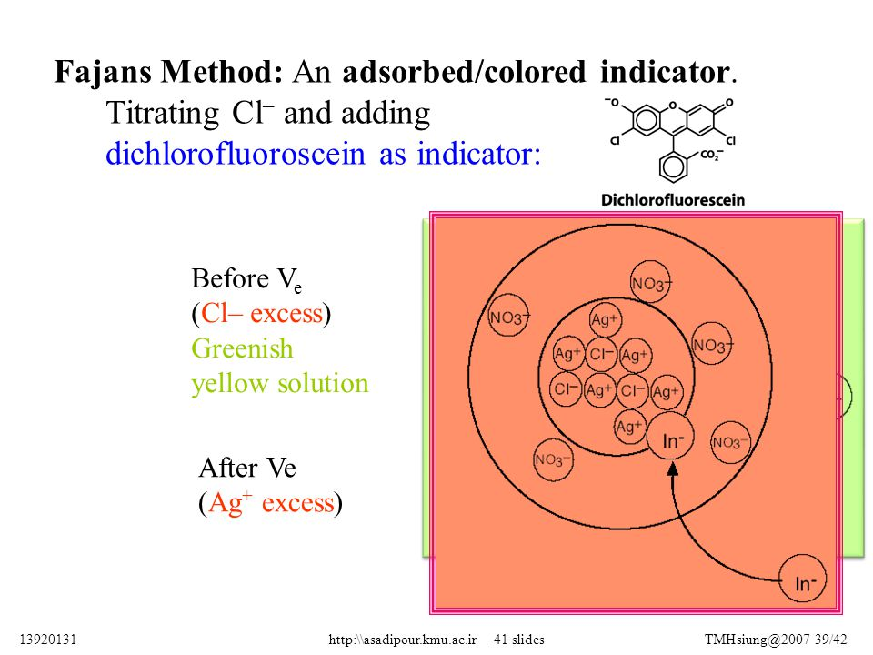 Before V e (Cl– excess) Greenish yellow solution After Ve (Ag + excess) Fajans Method: An adsorbed/colored indicator. Titrating Cl – and adding dichlo