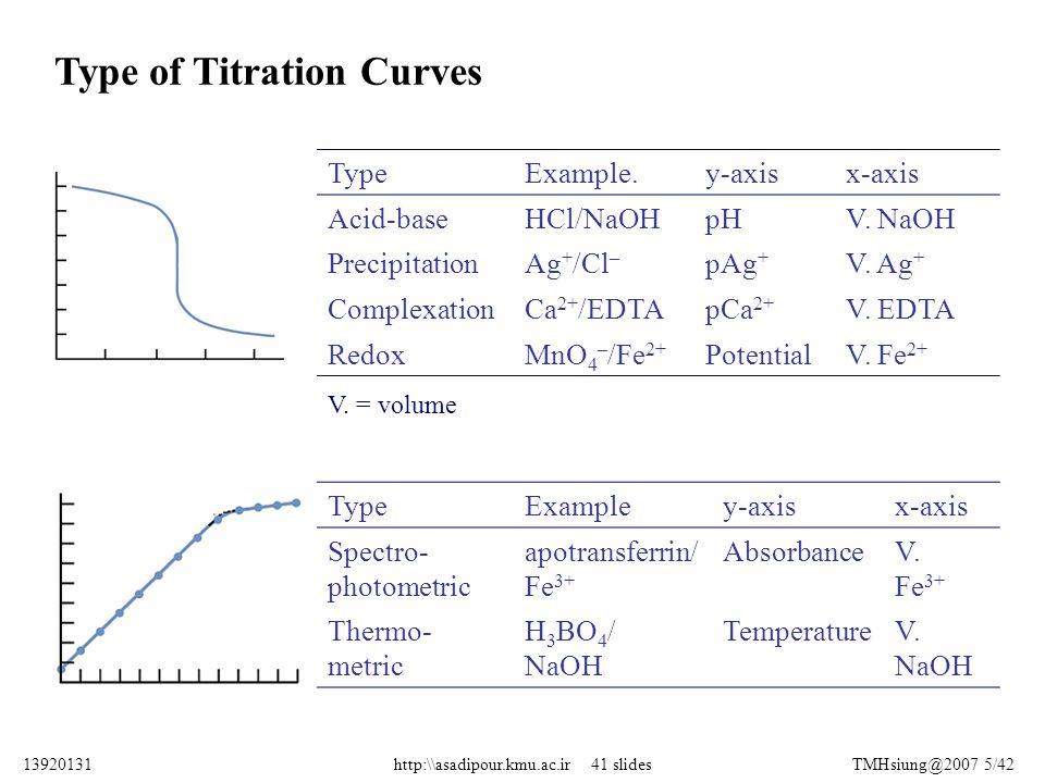 Type of Titration Curves TypeExample.y-axisx-axis Acid-baseHCl/NaOHpHV. NaOH PrecipitationAg + /Cl – pAg + V. Ag + ComplexationCa 2+ /EDTApCa 2+ V. ED