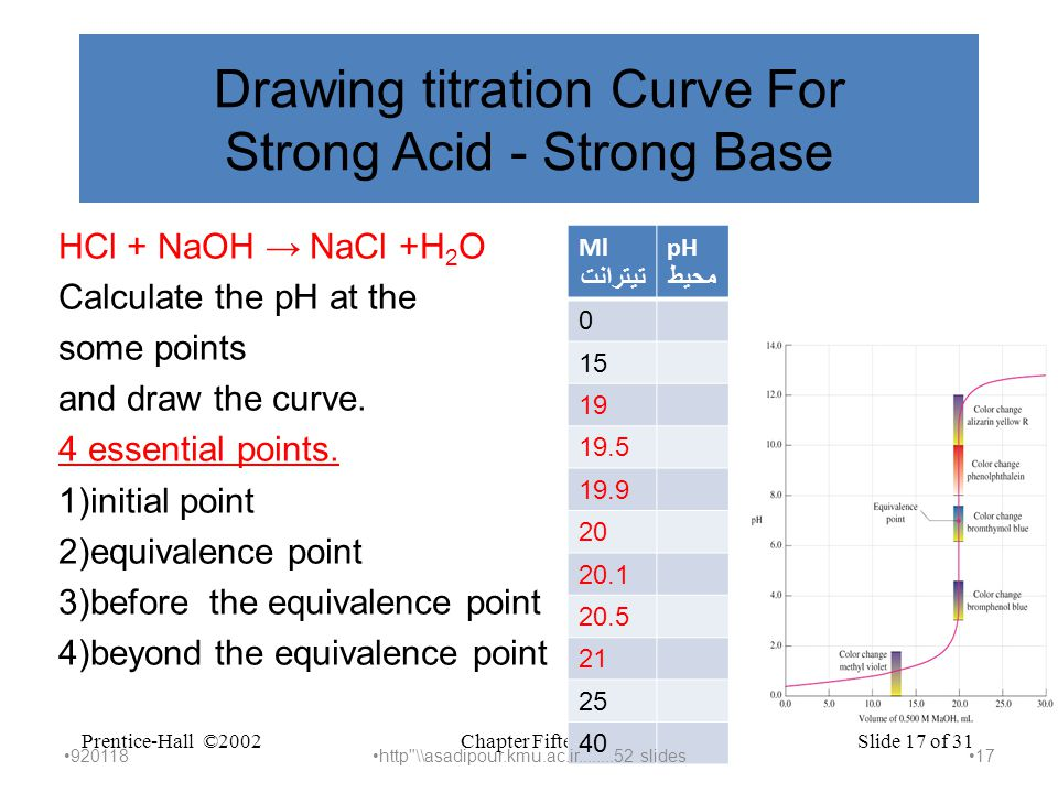 Chapter FifteenPrentice-Hall ©2002Slide 17 of 31 Drawing titration Curve For Strong Acid - Strong Base HCl + NaOH → NaCl +H 2 O Calculate the pH at the some points and draw the curve.
