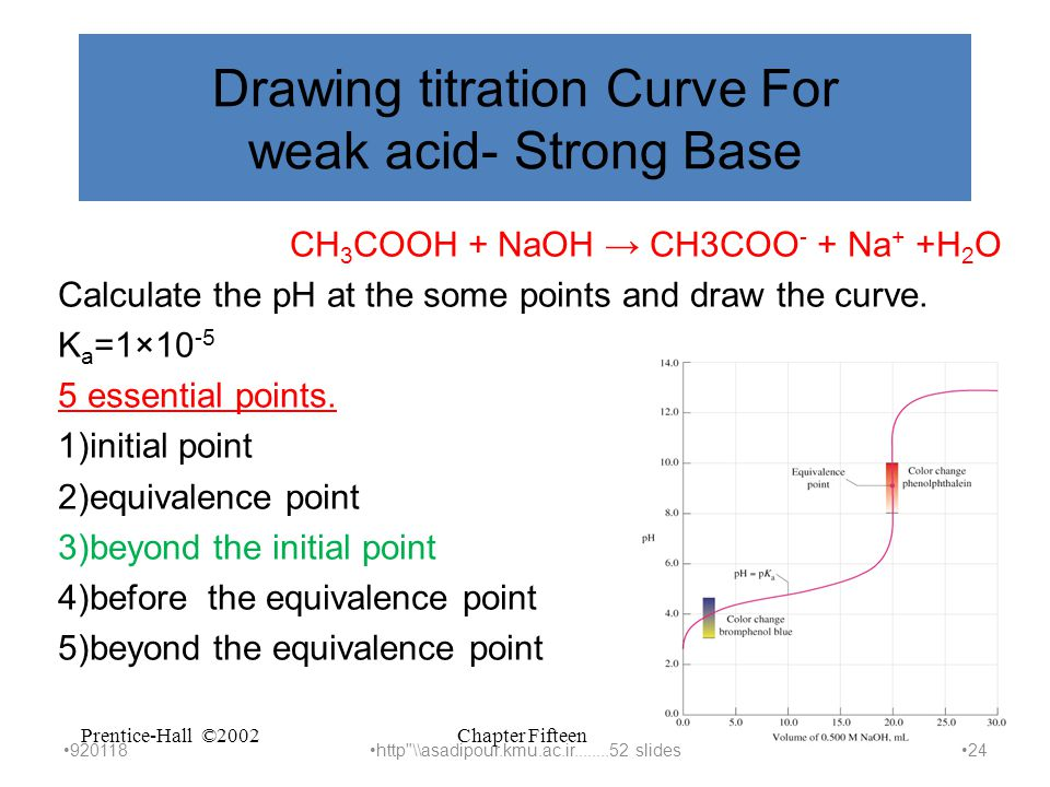 Chapter FifteenPrentice-Hall ©2002Slide 24 of 31 Drawing titration Curve For weak acid- Strong Base CH 3 COOH + NaOH → CH3COO - + Na + +H 2 O Calculate the pH at the some points and draw the curve.