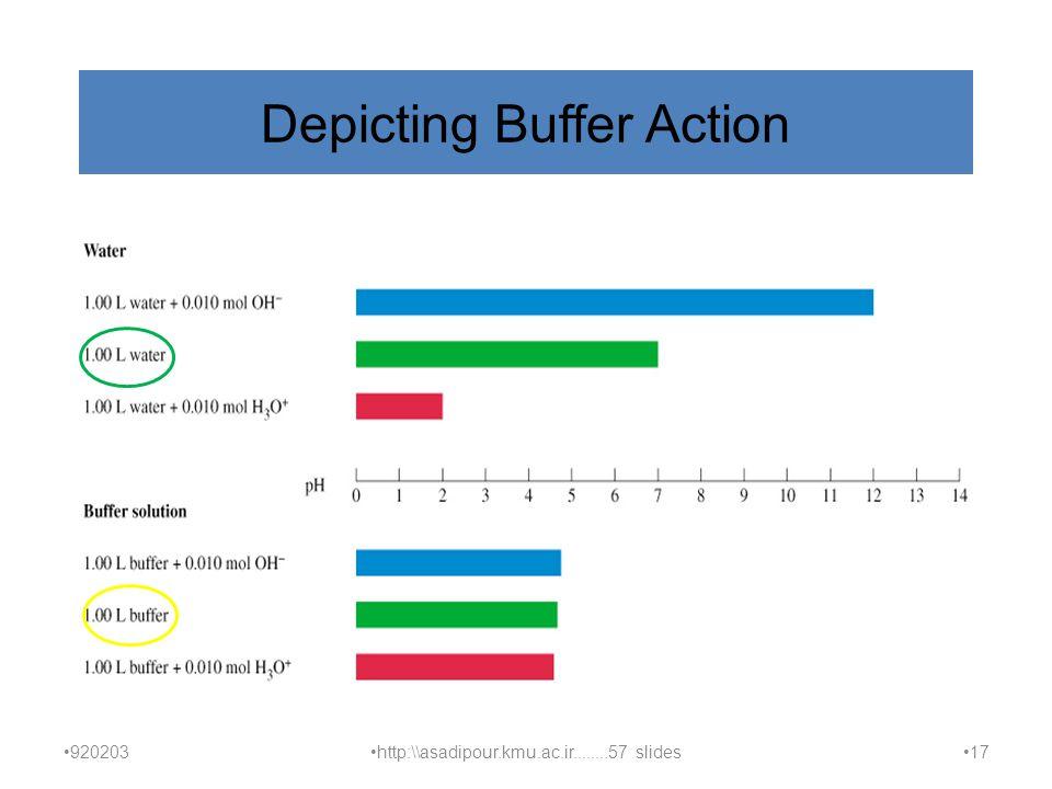 Depicting Buffer Action 920203 http:\\asadipour.kmu.ac.ir........57 slides 17