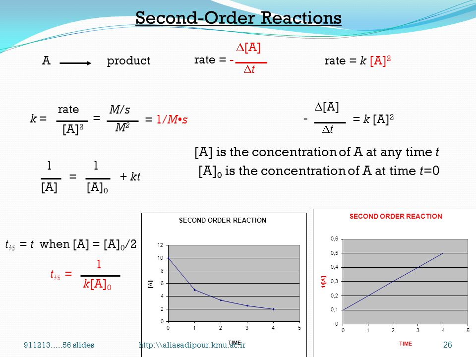 First-Order Reactions A product rate = k [A] k = rate [A] = 1/s or s -1 M/sM/s M =  [A] tt = k [A] - [A] is the concentration of A at any time t [A