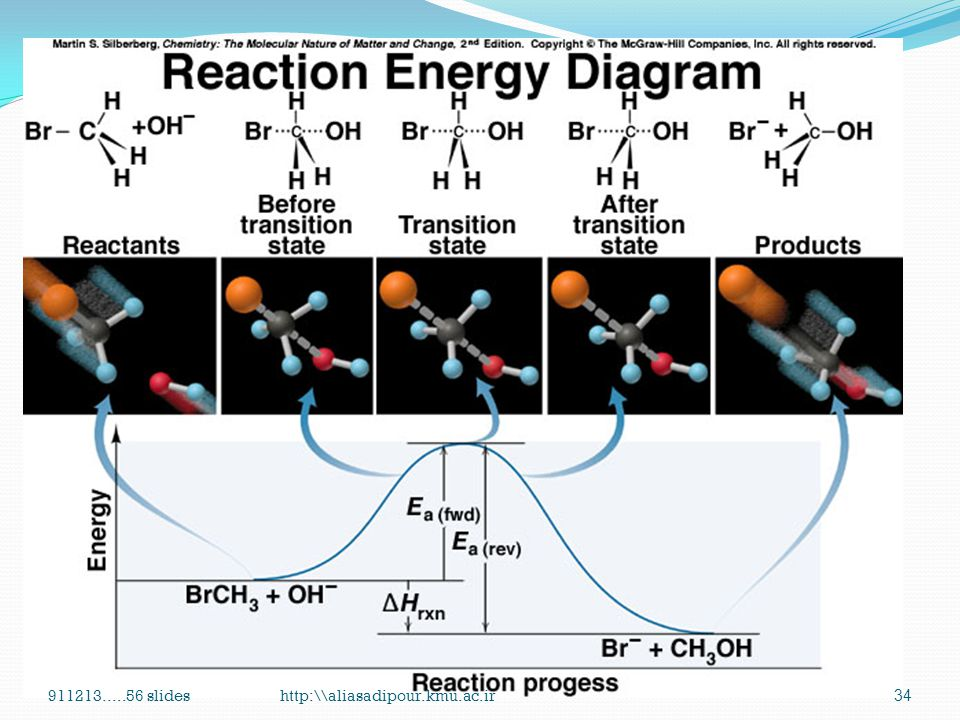 ① with sufficient energy The colliding molecules must have a total kinetic energy equal to or greater than the activation energy, Ea. Ea is the minimu