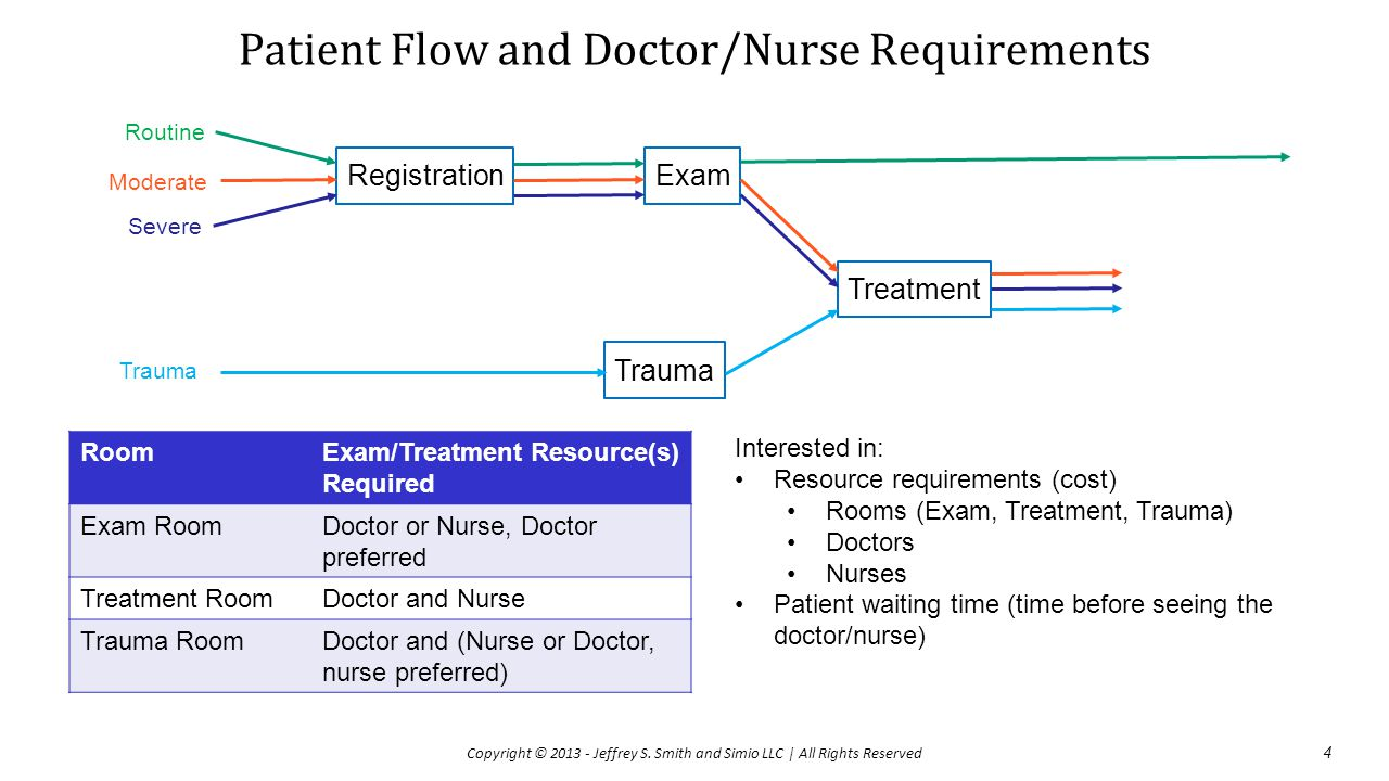 Patient Flow and Doctor/Nurse Requirements RoomExam/Treatment Resource(s) Required Exam RoomDoctor or Nurse, Doctor preferred Treatment RoomDoctor and