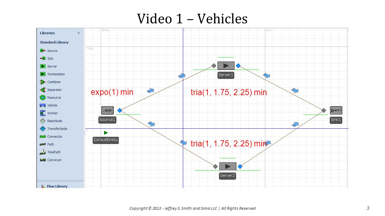 Video 1 – Vehicles 3 Copyright © 2013 - Jeffrey S. Smith and Simio LLC | All Rights Reserved expo(1) min tria(1, 1.75, 2.25) min