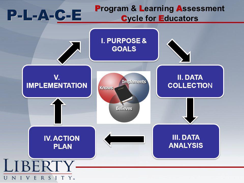 P-L-A-C-E I. PURPOSE & GOALS II. DATA COLLECTION III.