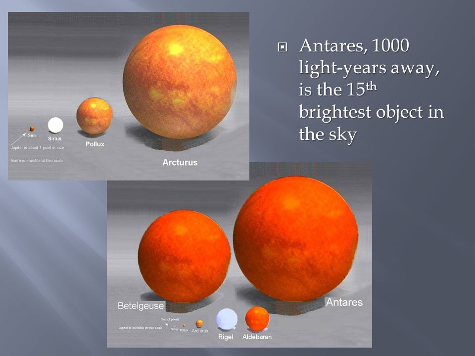  Antares, 1000 light-years away, is the 15 th brightest object in the sky