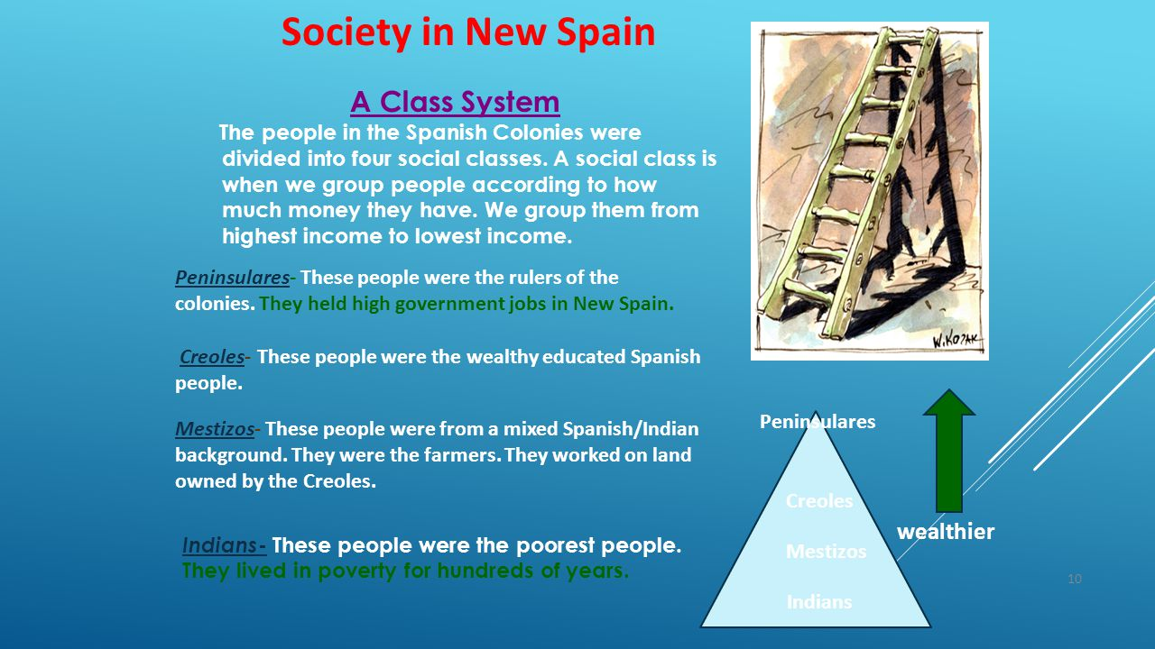 10 Society in New Spain A Class System The people in the Spanish Colonies were divided into four social classes. A social class is when we group peopl