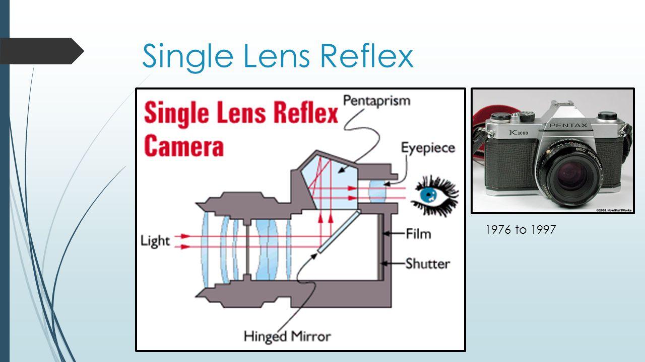 Single Lens Reflex 1976 to 1997