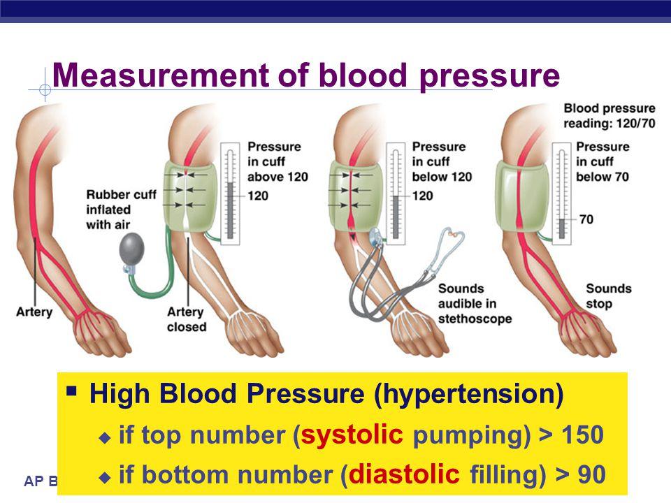 AP Biology Cardiac cycle systolic ________ diastolic pump (peak pressure) _________________ fill (minimum pressure)  1 complete sequence of pumping 