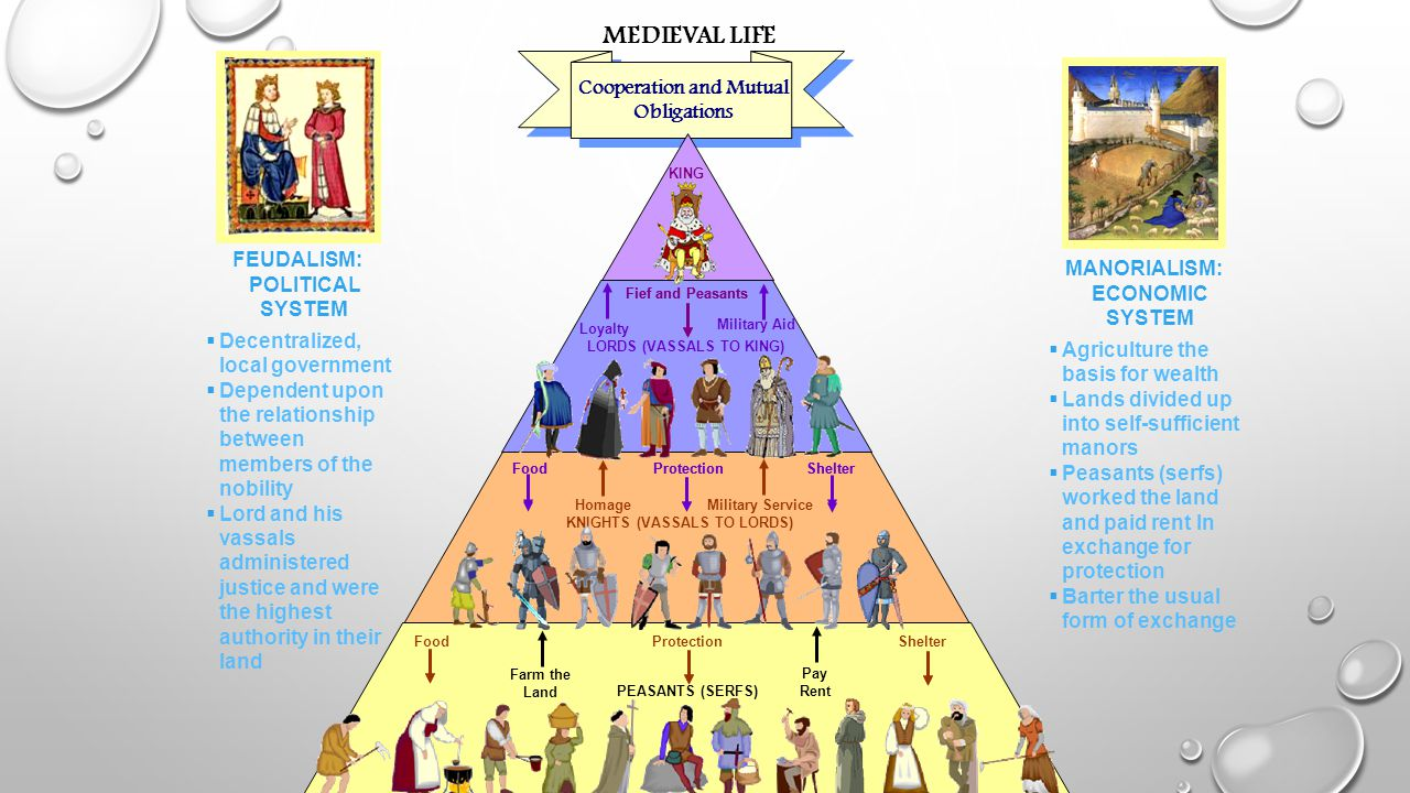 MEDIEVAL LIFE Cooperation and Mutual Obligations KING LORDS (VASSALS TO KING) KNIGHTS (VASSALS TO LORDS) Fief and Peasants Military Aid Food Protectio
