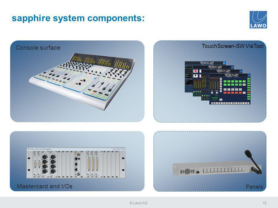 12© Lawo AG Mastercard and I/Os Console surface TouchScreen-SW VisTool Panels sapphire system components: