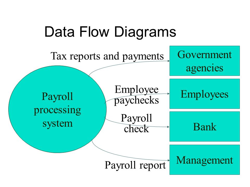 Data Flow Diagrams Payroll processing system Government agencies Employees Bank Management Tax reports and payments Employee paychecks Payroll check P