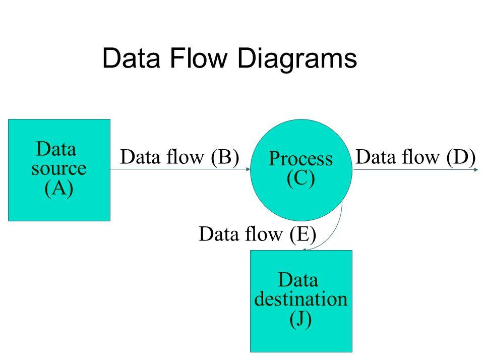 Data Flow Diagrams Data source (A) Process (C) Data flow (B)Data flow (D) Data flow (E) Data destination (J)