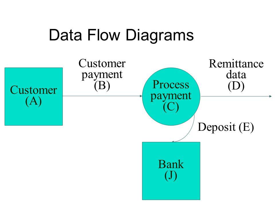 Data Flow Diagrams Customer (A) Process payment (C) Customer payment (B) Remittance data (D) Deposit (E) Bank (J)