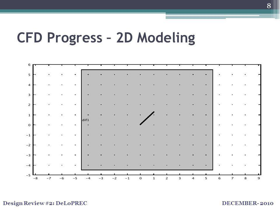 DECEMBER- 2010Design Review #2: DeLoPREC CFD Progress – 2D Modeling 8 COMSOL Model: o Geometry – full size panel & 2D o Simple Physics – Laminar flow to begin o Complex system – Turbulent / Time-dependent Boundary Layer Issues – Top/Bottom/Outlet Convergence Issues