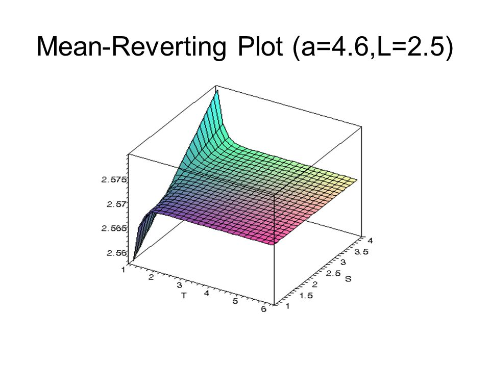 Mean-Reverting Plot (a=4.6,L=2.5)