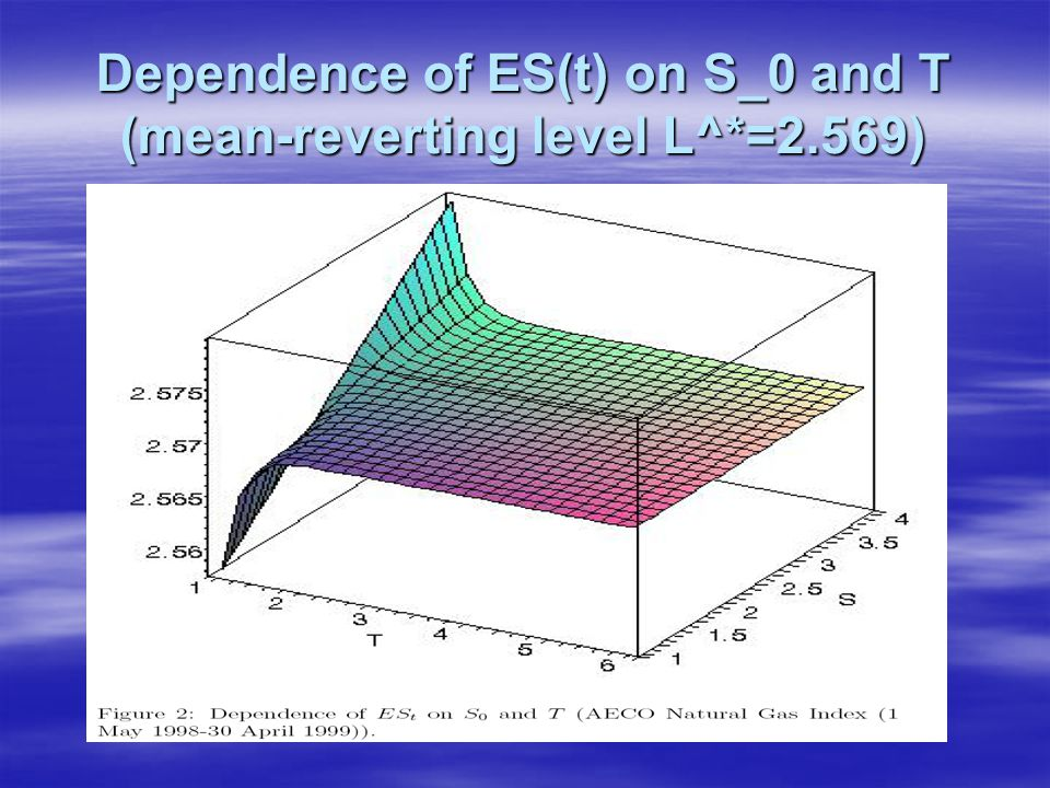 Dependence of ES(t) on S_0 and T (mean-reverting level L^*=2.569)