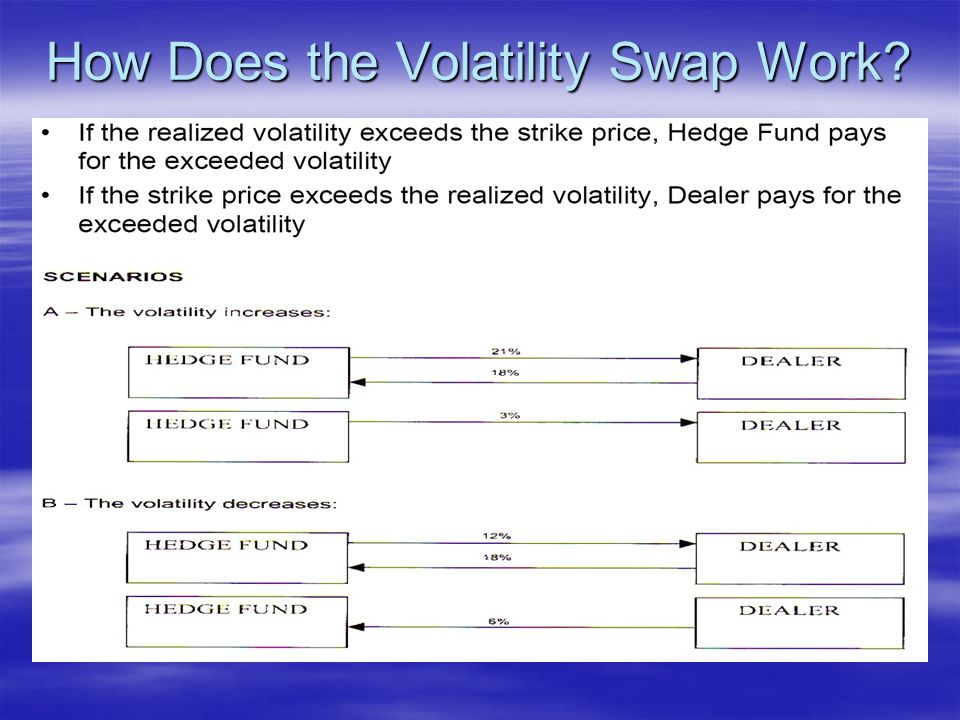 Pricing of Variance Swap for Heston Model