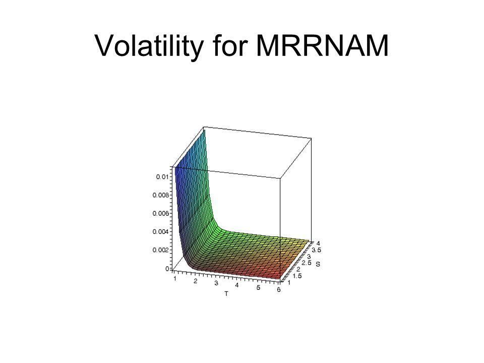 Volatility for MRRNAM