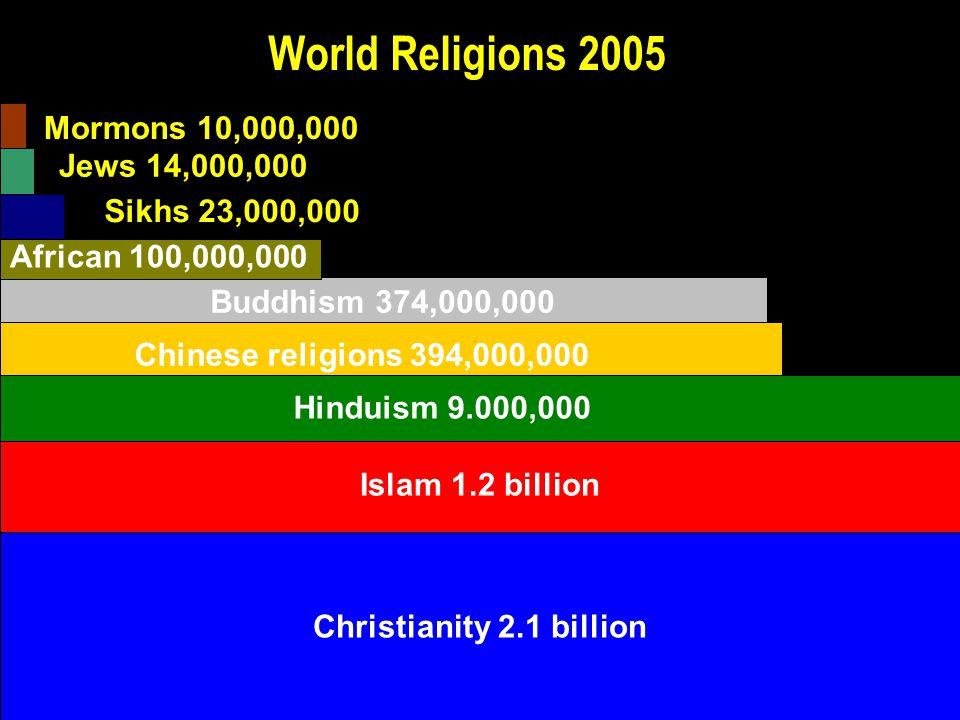Christianity 2.1 billion Buddhism 374,000,000 Chinese religions 394,000,000 Christianity 2.1 billion Islam 1.2 billion Sikhs 23,000,000 Jews 14,000,000 Mormons 10,000,000 African 100,000,000 World Religions 2005 Hinduism 9.000,000