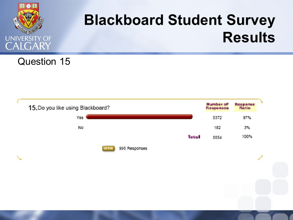 Blackboard Student Survey Results Question 15