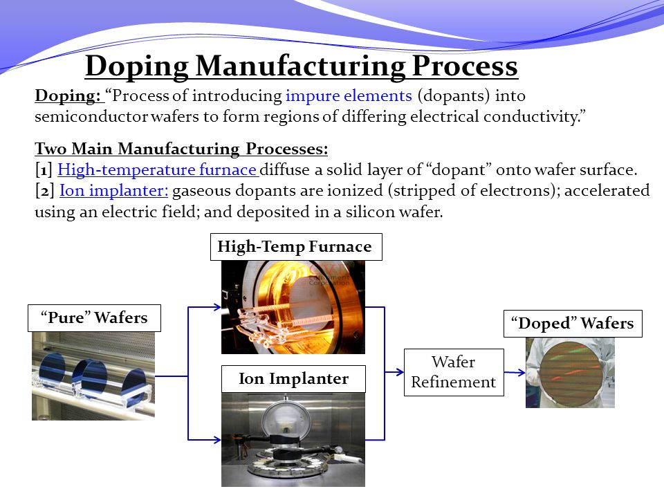 "Doping Manufacturing Process Doping: ""Process of introducing impure elements (dopants) into semiconductor wafers to form regions of differing electric"