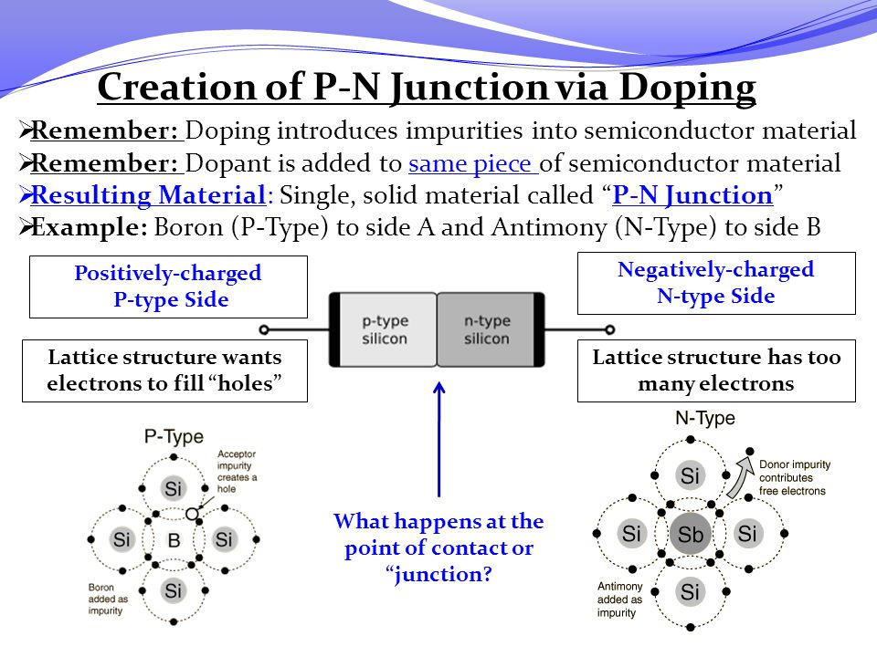 Creation of P-N Junction via Doping  Remember: Doping introduces impurities into semiconductor material  Remember: Dopant is added to same piece of