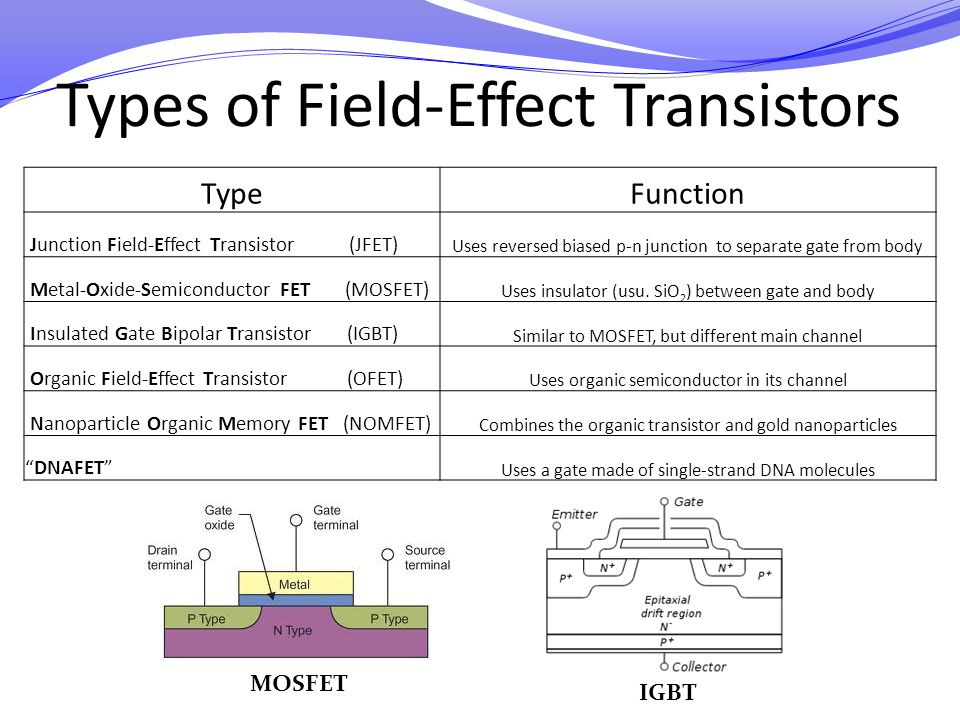 Types of Field-Effect Transistors MOSFET IGBT TypeFunction Junction Field-Effect Transistor (JFET) Uses reversed biased p-n junction to separate gate