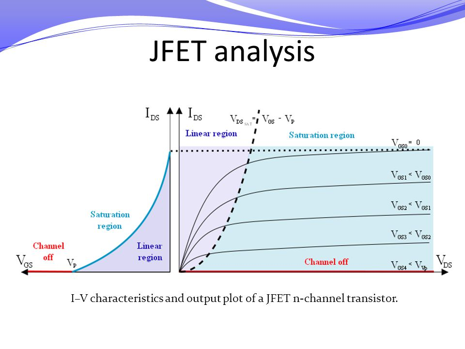 JFET analysis I–V characteristics and output plot of a JFET n-channel transistor.