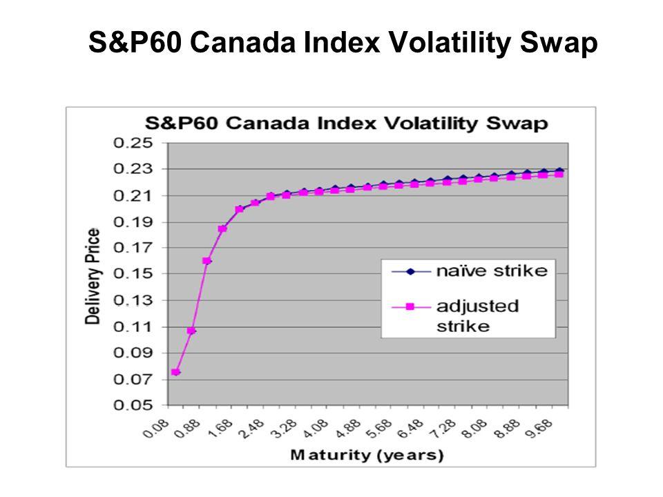 S&P60 Canada Index Volatility Swap