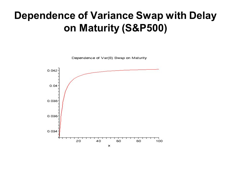 Dependence of Variance Swap with Delay on Maturity (S&P500)
